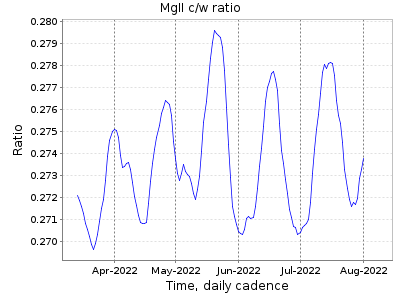 Mg II c/w ratio