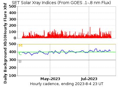 Xray Indices