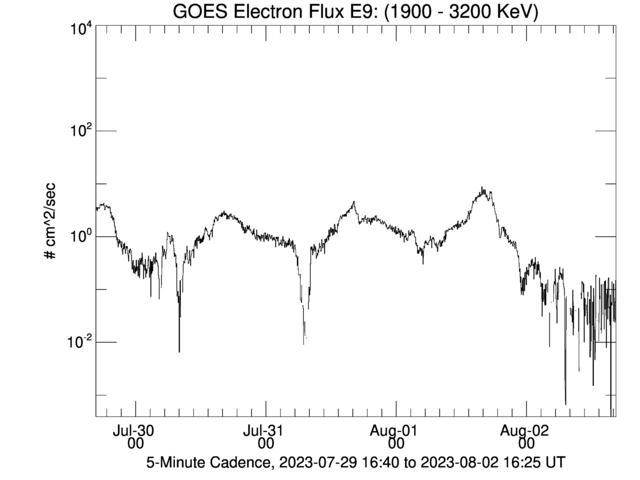 GOES Electron Flux E9