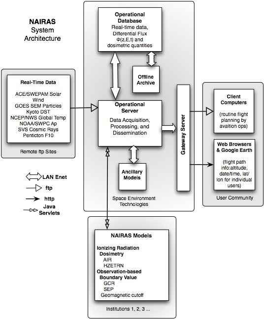 Nairas System Architecture