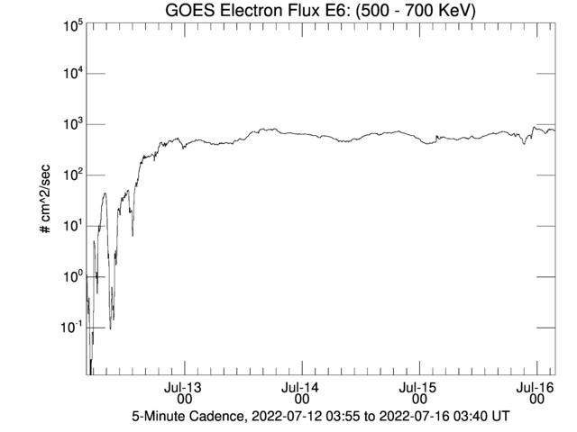 GOES Electron Flux E6