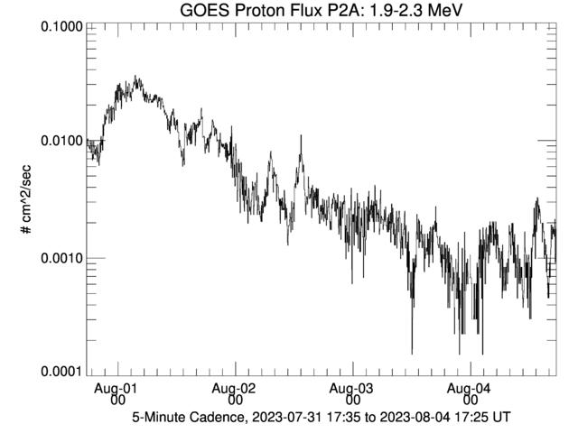 GOES Proton Flux P2A