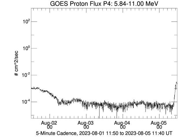 GOES Proton Flux P4
