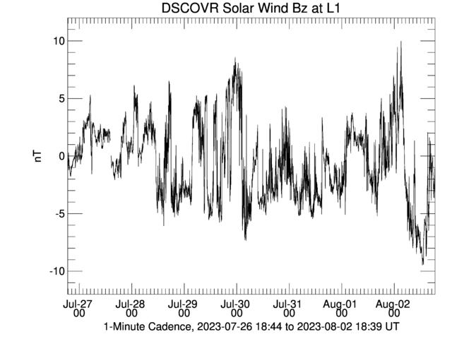 DSCOVR Solar Wind Bz at L1