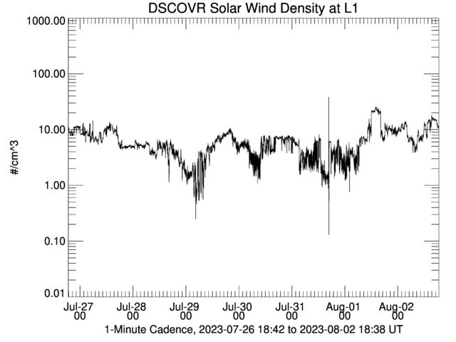 DSCOVR Solar Wind Density at L1
