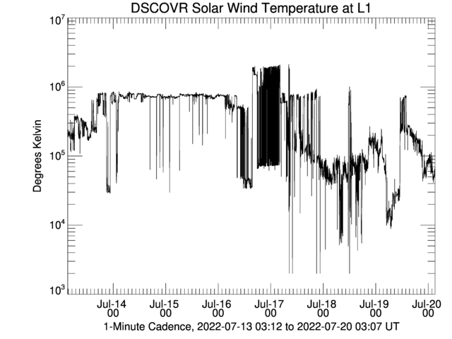 DSCOVR Solar Wind Temperature at L1