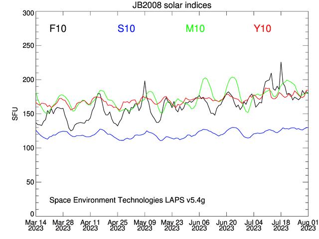 JB20008 solar indices