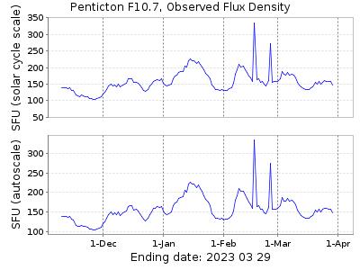 Penticton F1-.7 Observed Flux Density