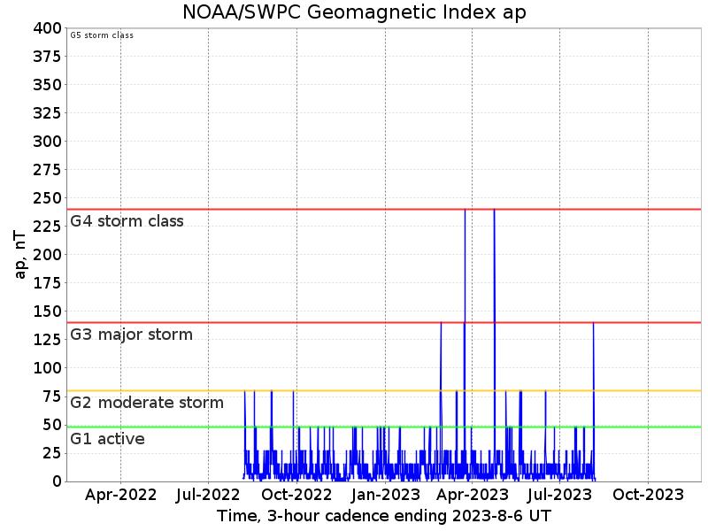 Geomagnetic index AP
