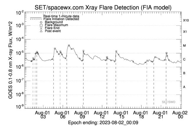 SpaceWx Alert System